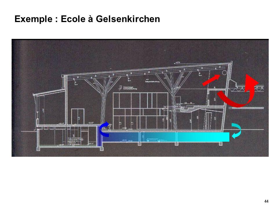 Exemple : Ecole à Gelsenkirchen