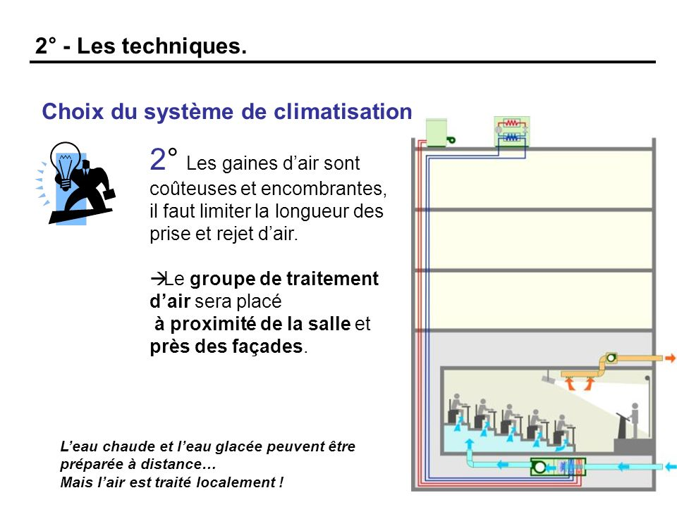 2° - Les techniques.Choix du système de climatisation.