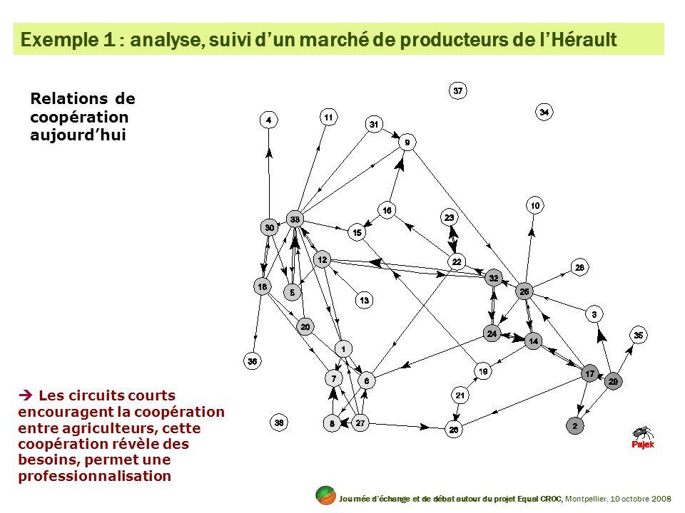 Exemple 1 : analyse, suivi d'un marché de producteurs de l'Hérault