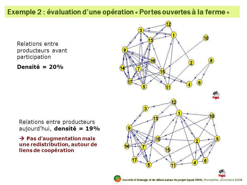 Exemple 2 : évaluation d'une opération « Portes ouvertes à la ferme »
