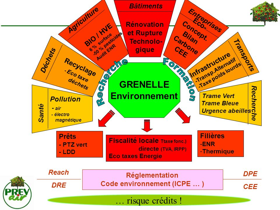 Code environnement (ICPE … )