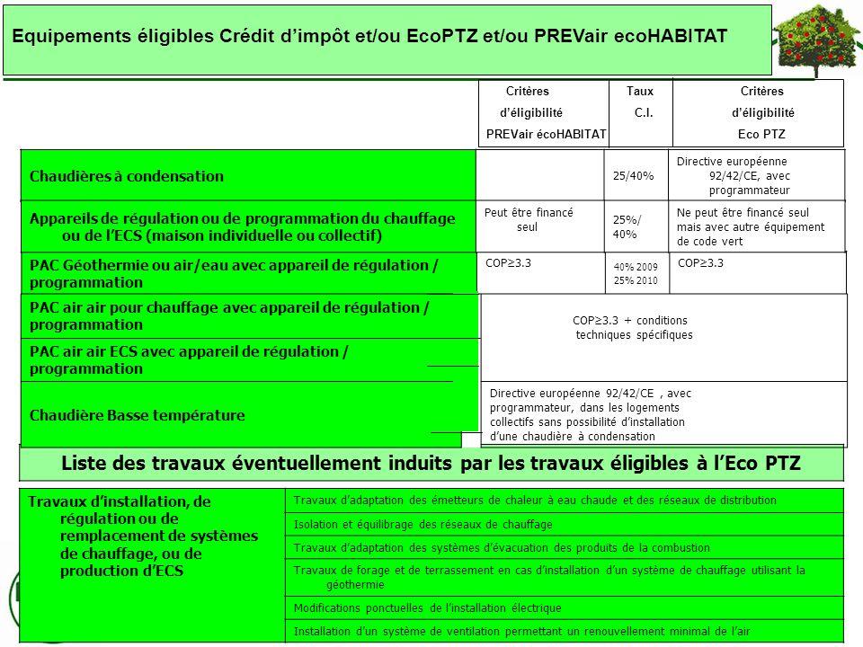Banque populaire d alsace ppt t l charger - Credit d impot pour installation d un insert ...