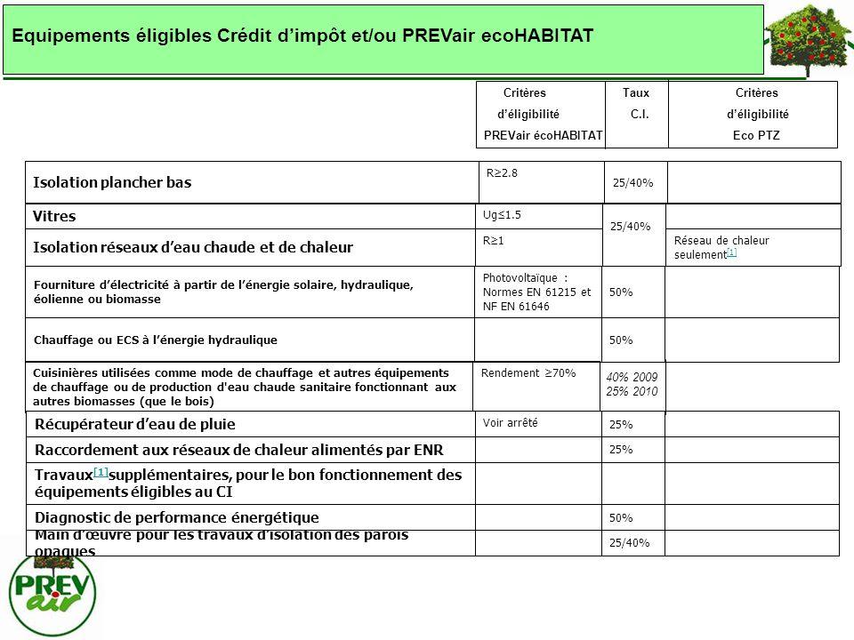 Equipements éligibles Crédit d'impôt et/ou PREVair ecoHABITAT