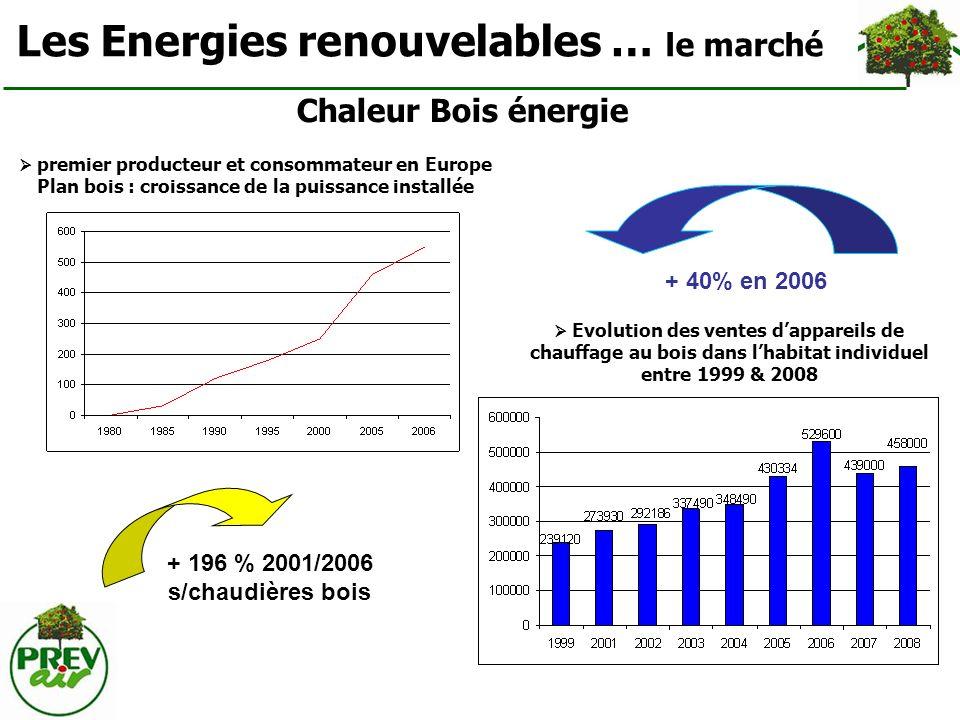 Les Energies renouvelables … le marché