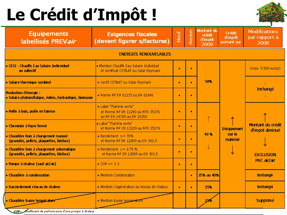 Le Crédit d'Impôt !