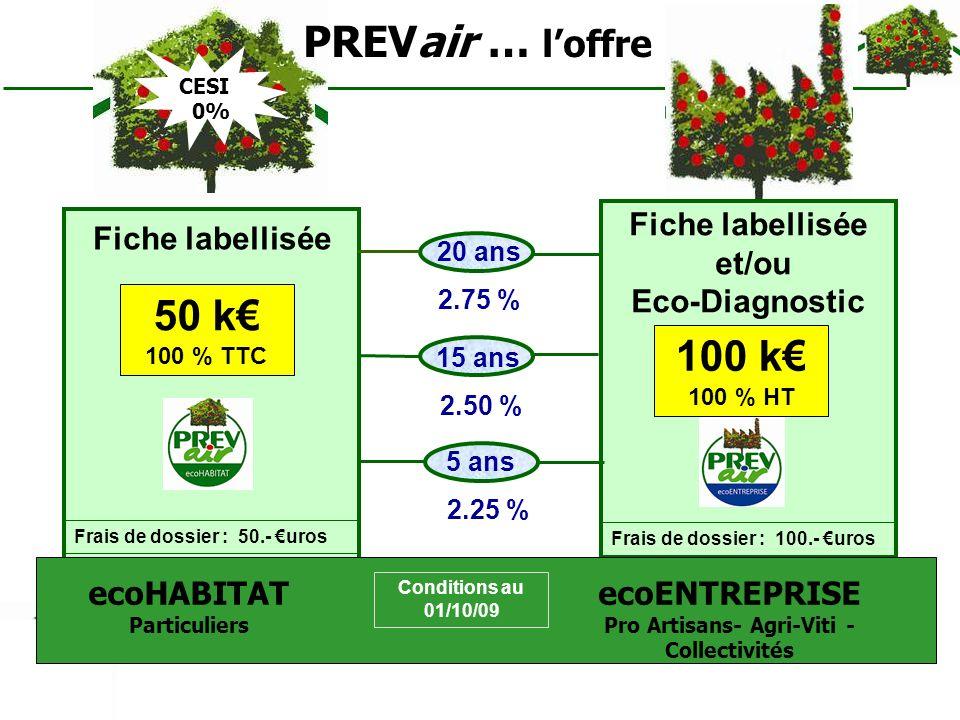 ecoHABITAT Particuliers Pro Artisans- Agri-Viti - Collectivités