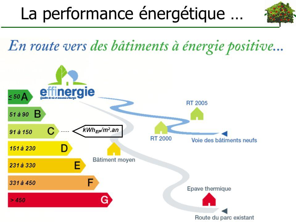 La performance énergétique …