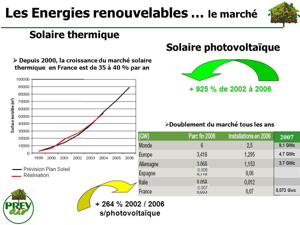 Solaire photovoltaïque Doublement du marché tous les ans