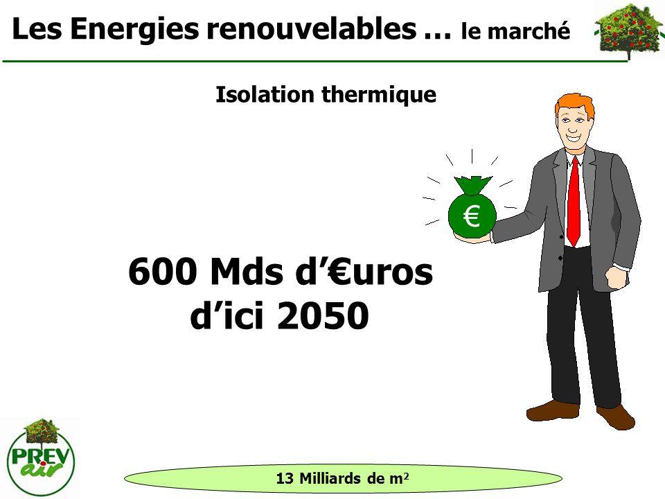 600 Mds d'€uros d'ici 2050 Les Energies renouvelables … le marché €