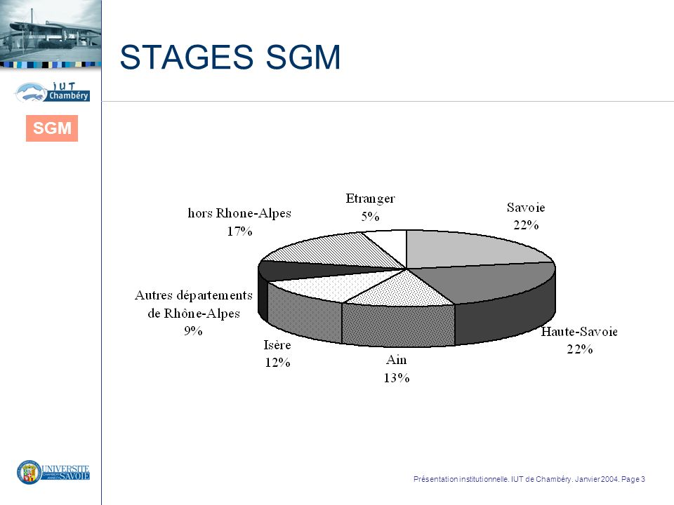STAGES SGM SGM