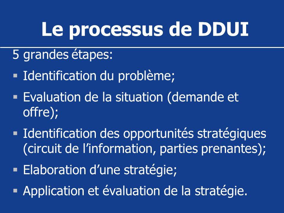 Le processus de DDUI 5 grandes étapes: Identification du problème;