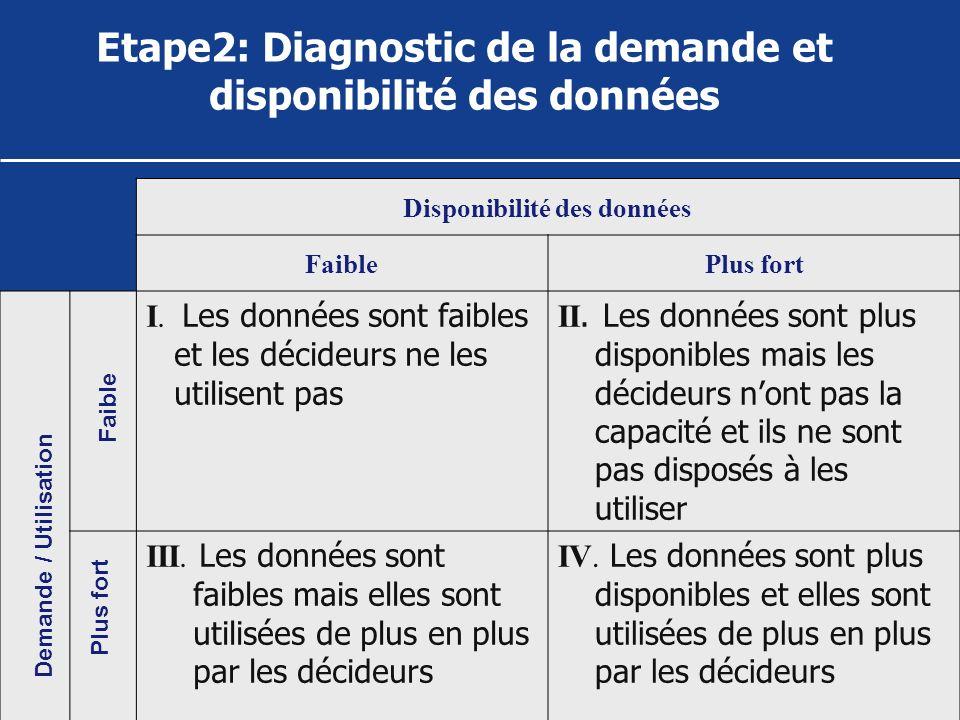 Etape2: Diagnostic de la demande et disponibilité des données