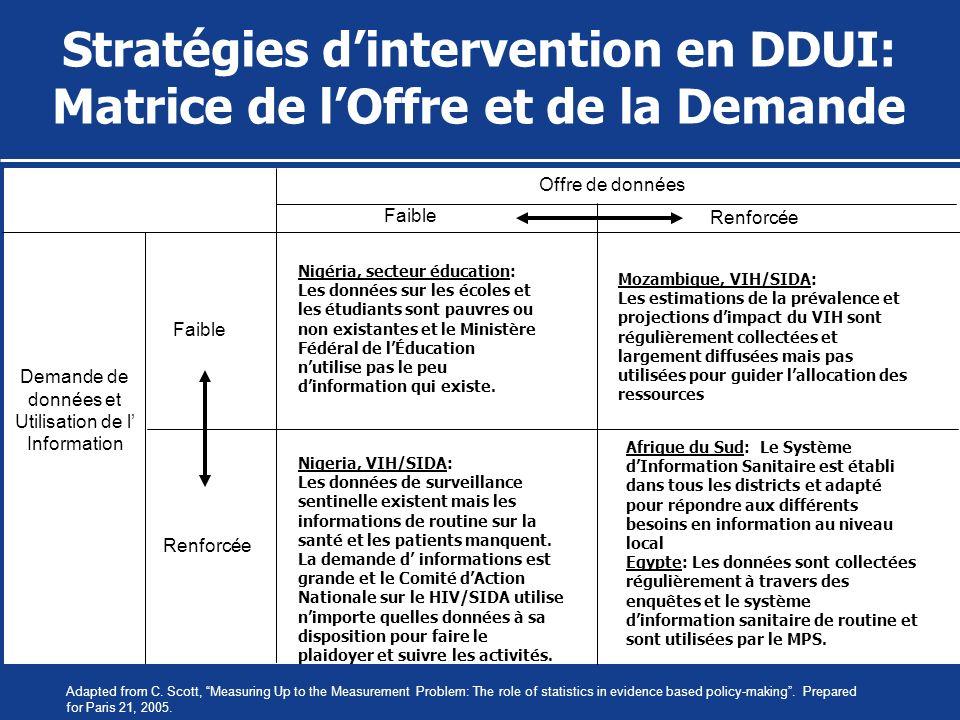 Stratégies d'intervention en DDUI: Matrice de l'Offre et de la Demande