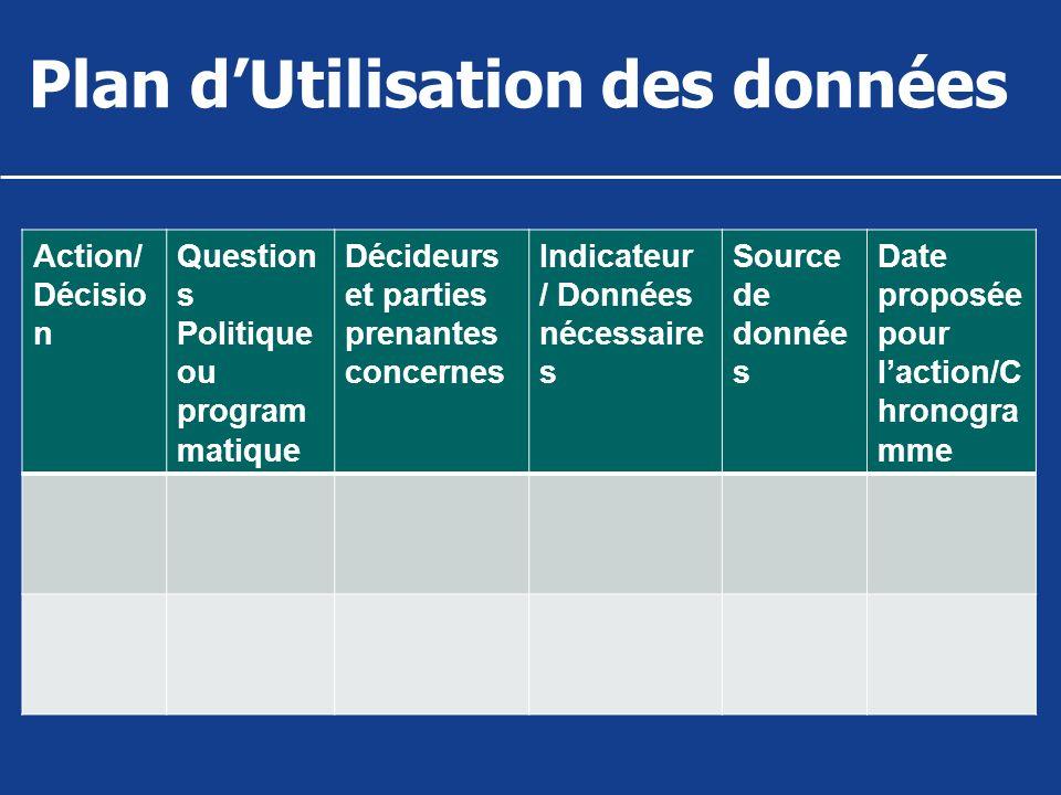 Plan d'Utilisation des données