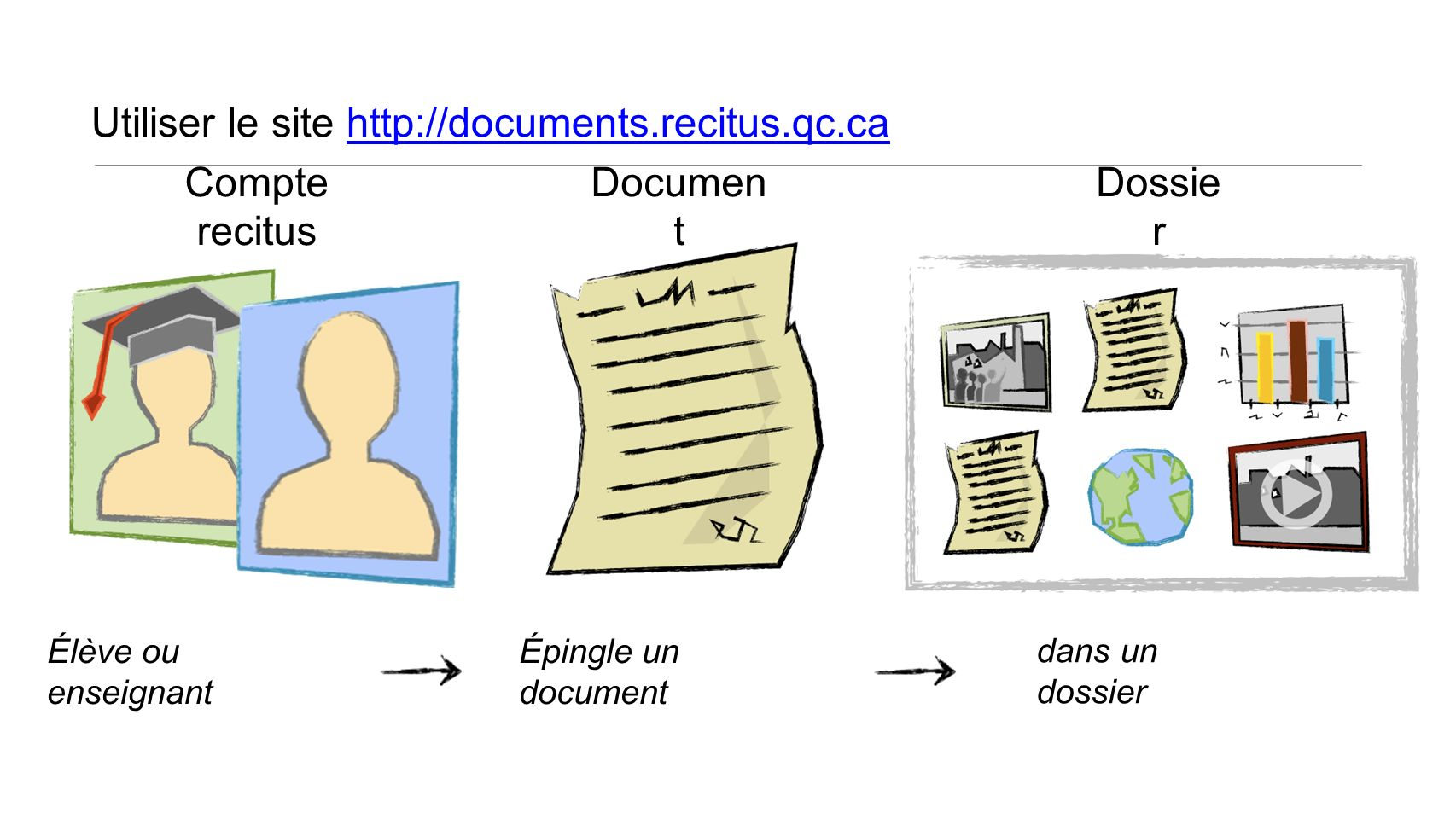 Utiliser le site http://documents.recitus.qc.ca