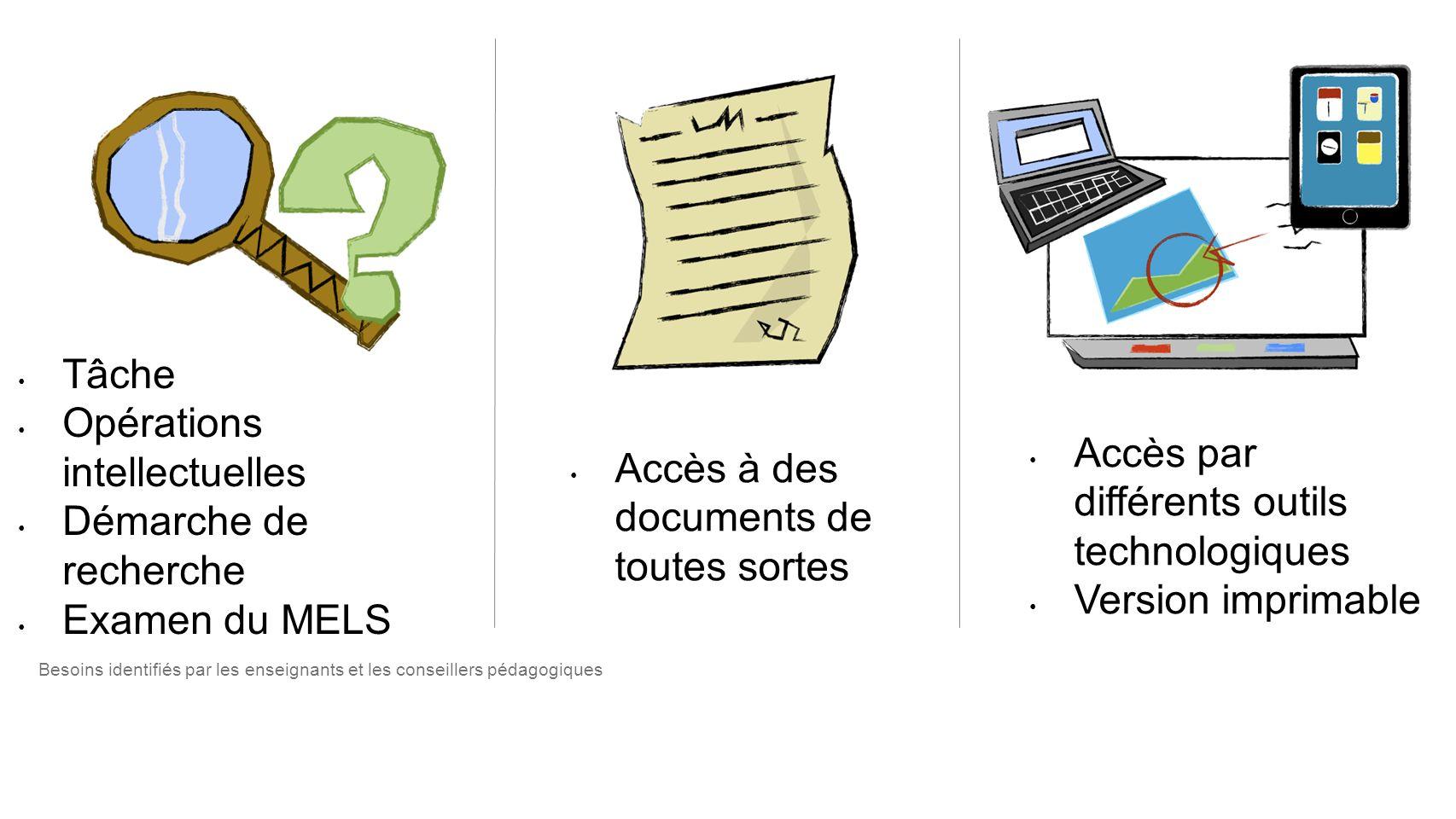 Opérations intellectuelles Démarche de recherche Examen du MELS