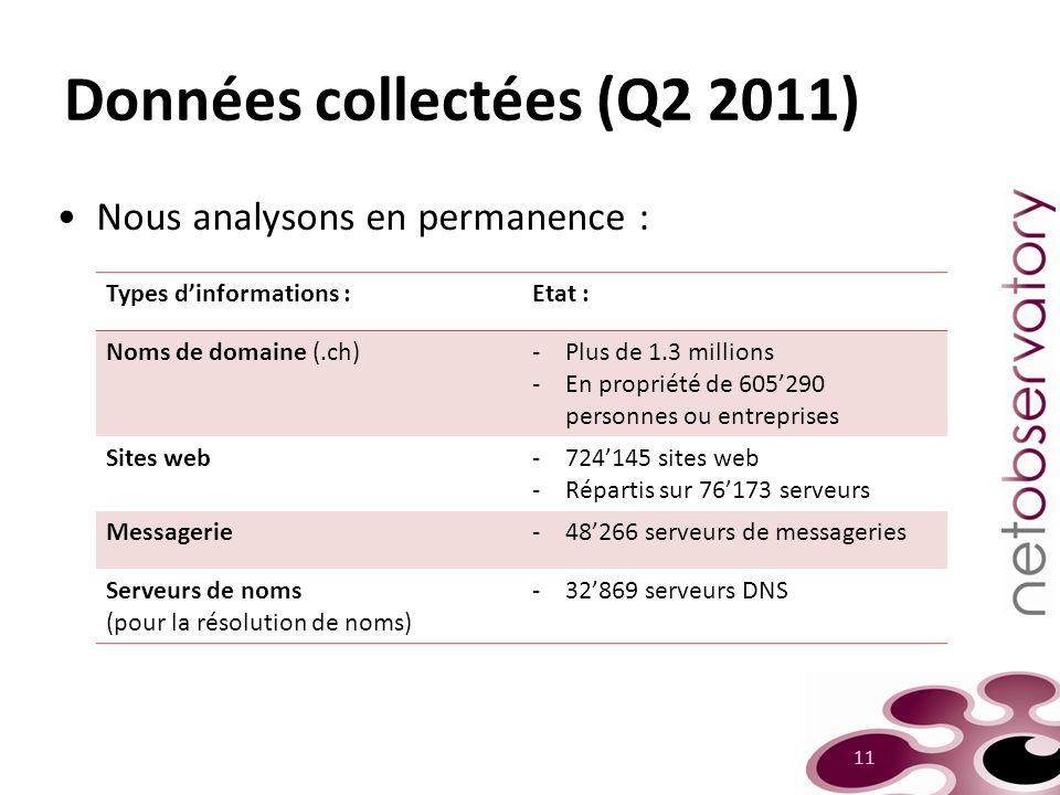 Données collectées (Q2 2011)