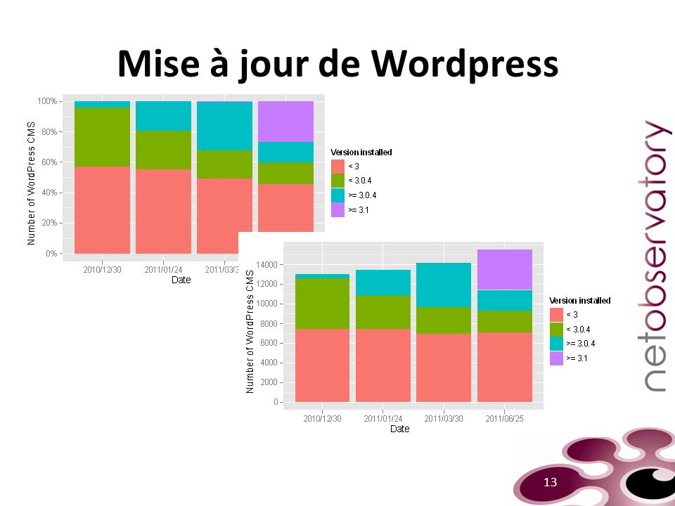 Mise à jour de Wordpress