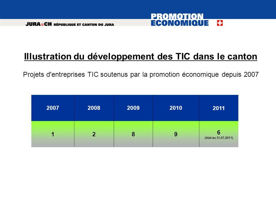 Illustration du développement des TIC dans le canton