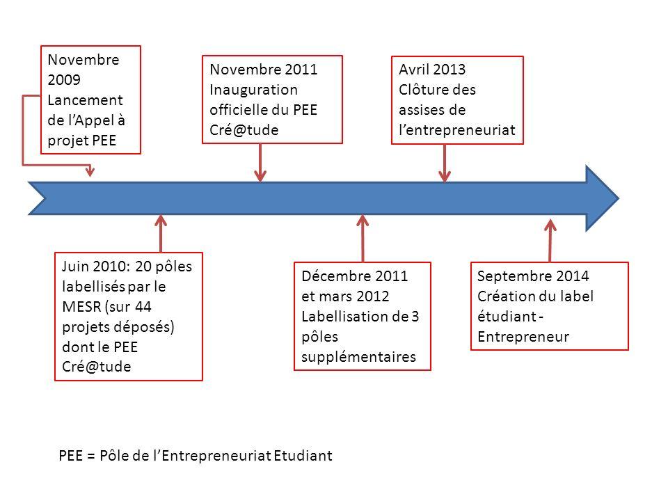 Novembre 2009 Lancement de l'Appel à projet PEE. Novembre 2011 Inauguration officielle du PEE Cré@tude.