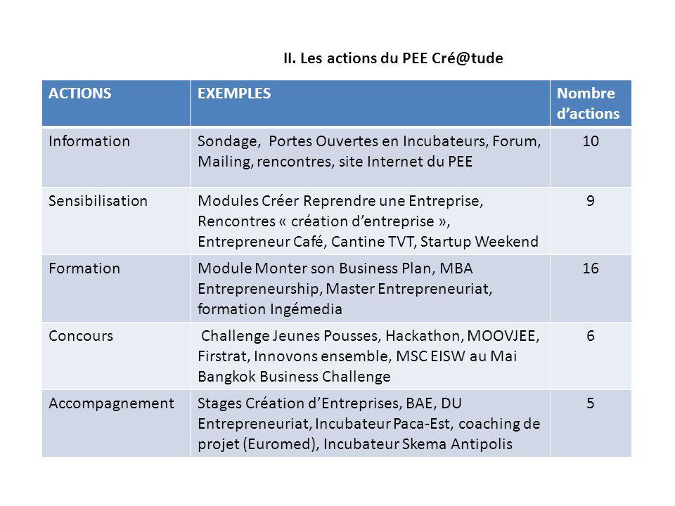 II. Les actions du PEE Cré@tude