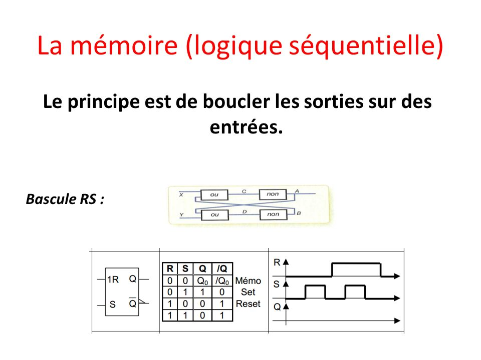 La mémoire (logique séquentielle)