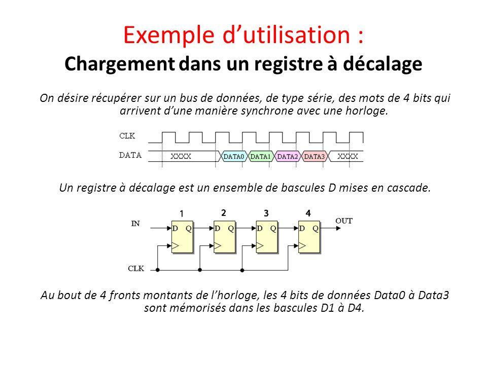 Exemple d'utilisation : Chargement dans un registre à décalage