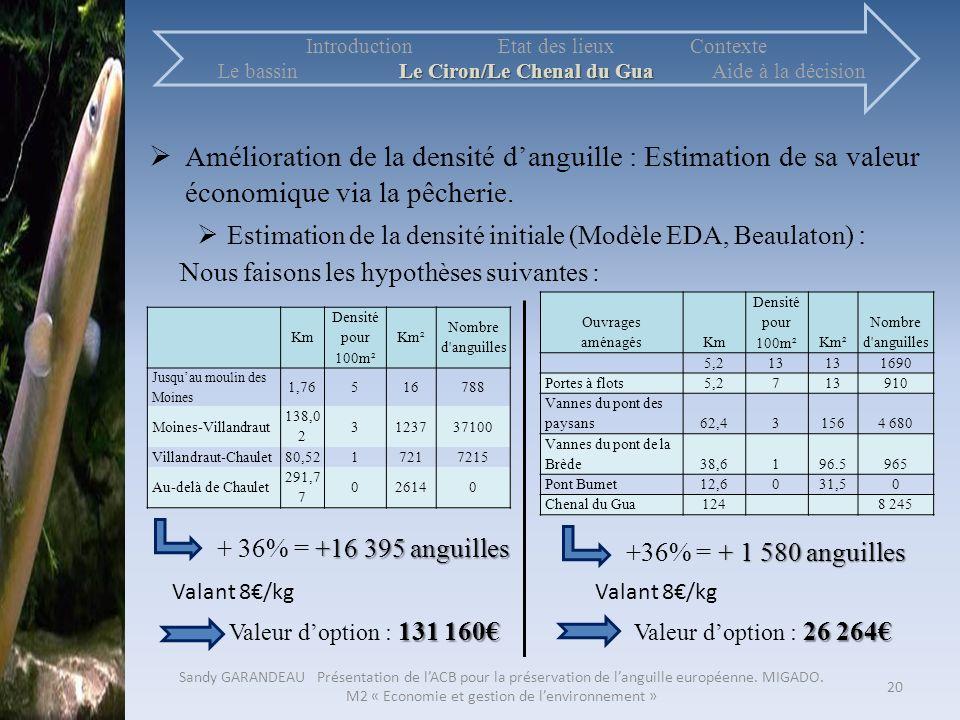 Introduction Etat des lieux Contexte