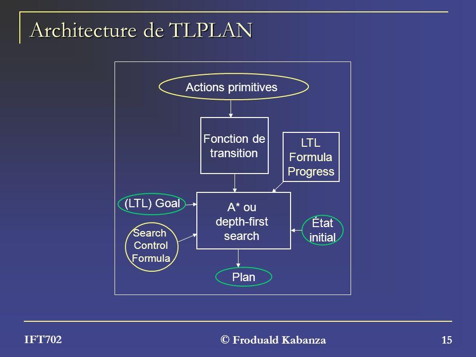 Architecture de TLPLAN