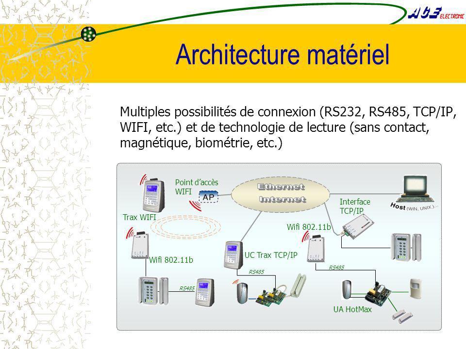 Architecture matériel