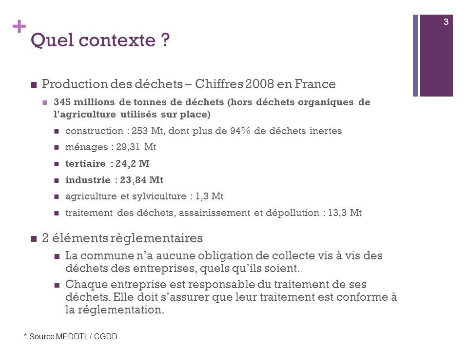 Quel contexte Production des déchets – Chiffres 2008 en France