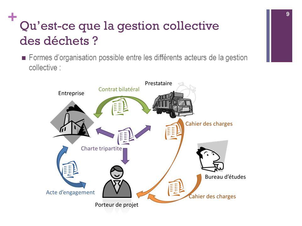 Qu'est-ce que la gestion collective des déchets