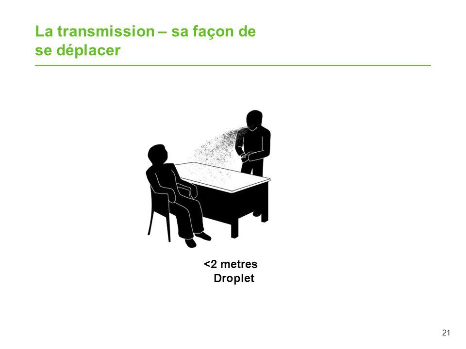 La transmission – sa façon de se déplacer