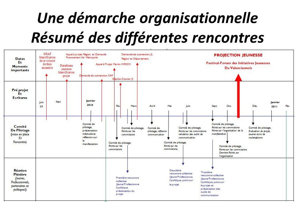 Une démarche organisationnelle Résumé des différentes rencontres