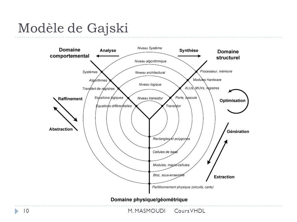 Modèle de Gajski M. MASMOUDI Cours VHDL