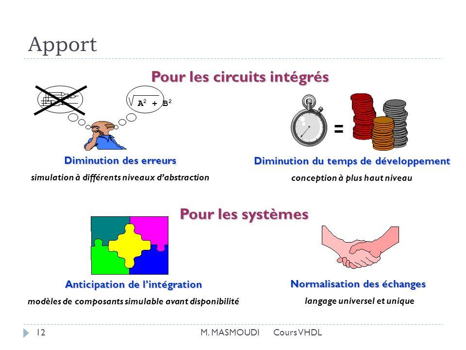 Apport Pour les circuits intégrés Pour les systèmes