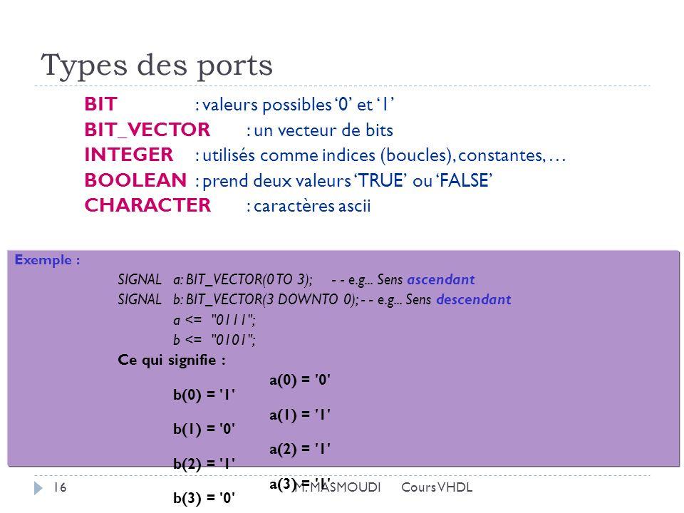 Types des ports