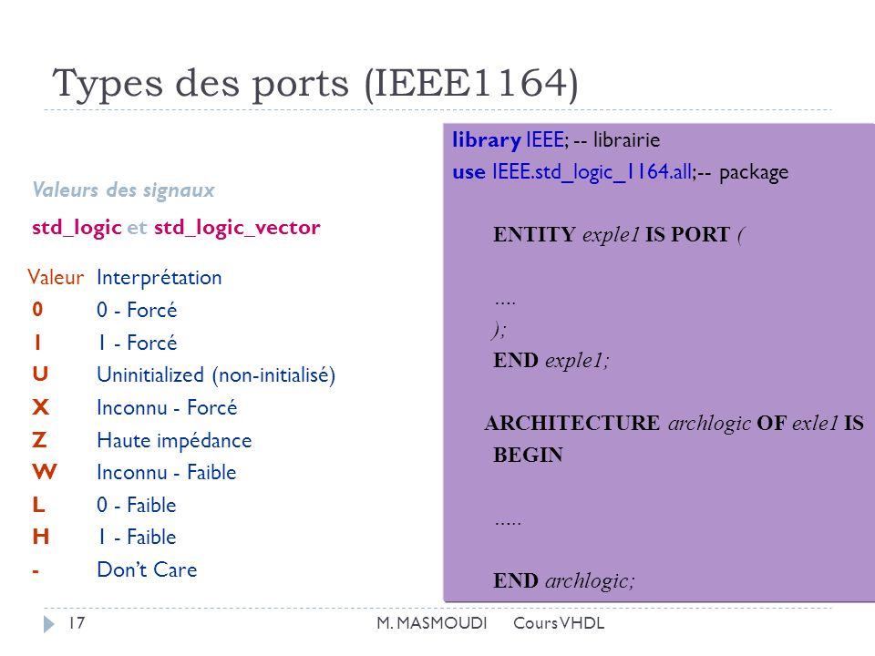 Types des ports (IEEE1164) library IEEE; -- librairie