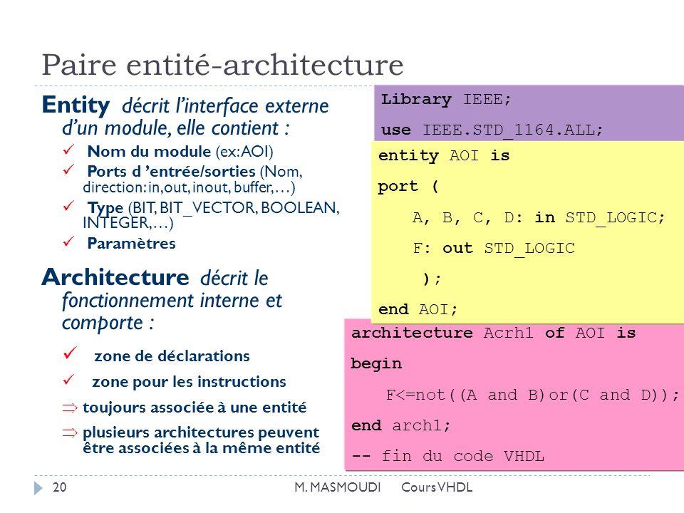 Paire entité-architecture