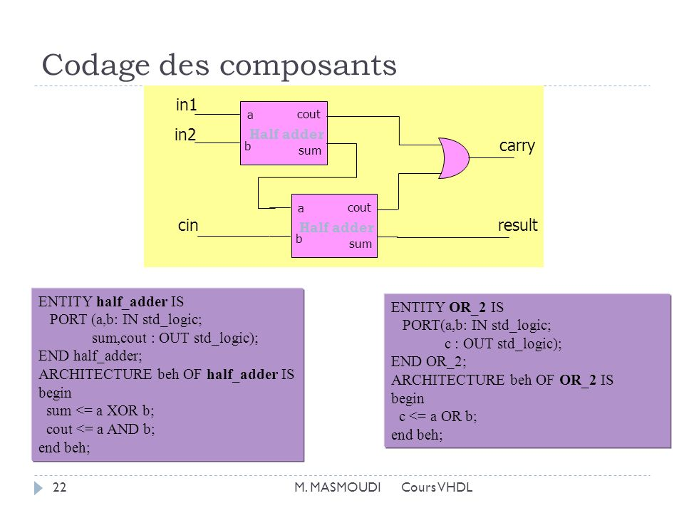 Codage des composants in1 in2 carry cin result