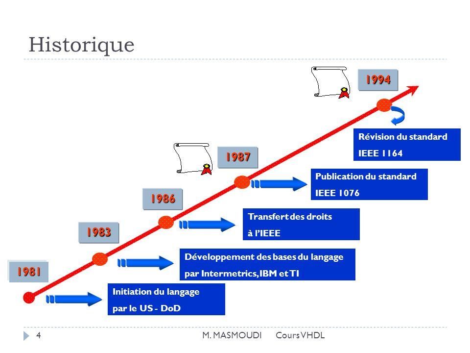Historique 1994 1987 1986 1983 1981 Révision du standard IEEE 1164