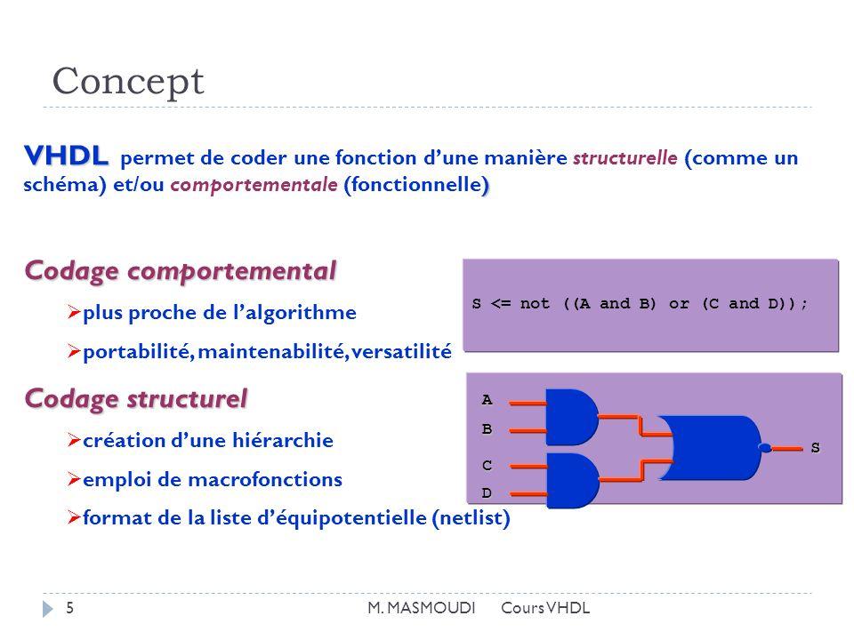 Concept VHDL permet de coder une fonction d'une manière structurelle (comme un schéma) et/ou comportementale (fonctionnelle)