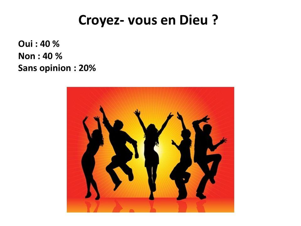 Croyez- vous en Dieu Oui : 40 % Non : 40 % Sans opinion : 20%