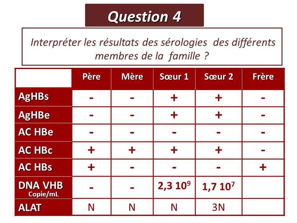 Question 4 Interpréter les résultats des sérologies des différents membres de la famille Père.