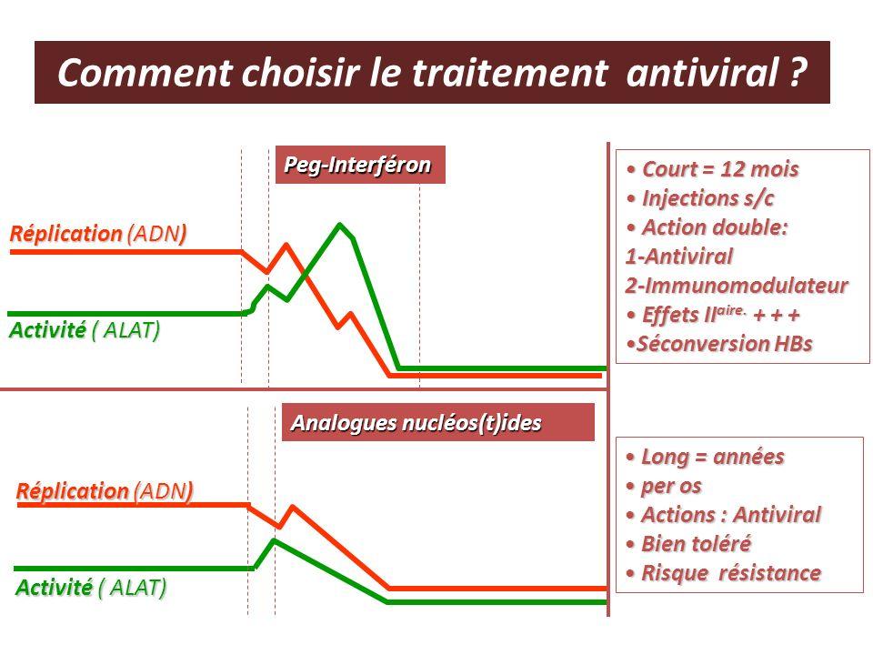 Comment choisir le traitement antiviral