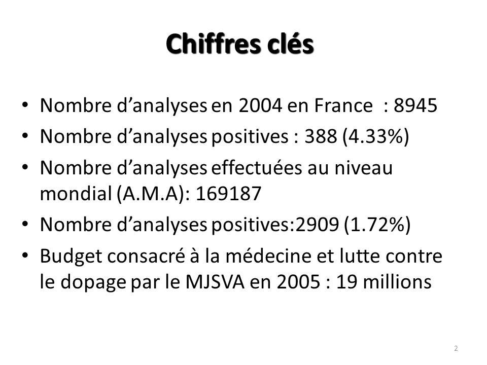 Chiffres clés Nombre d'analyses en 2004 en France : 8945