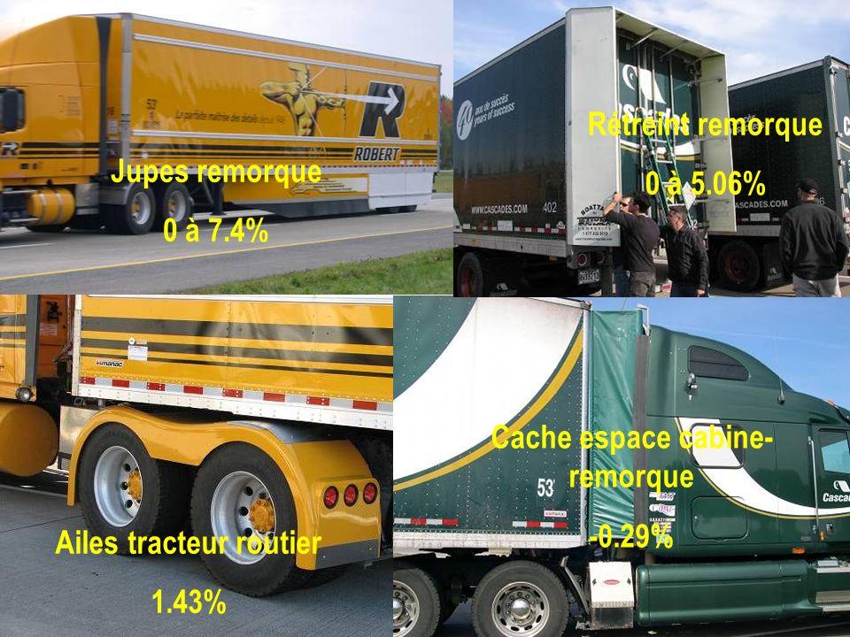 Cache espace cabine-remorque Ailes tracteur routier