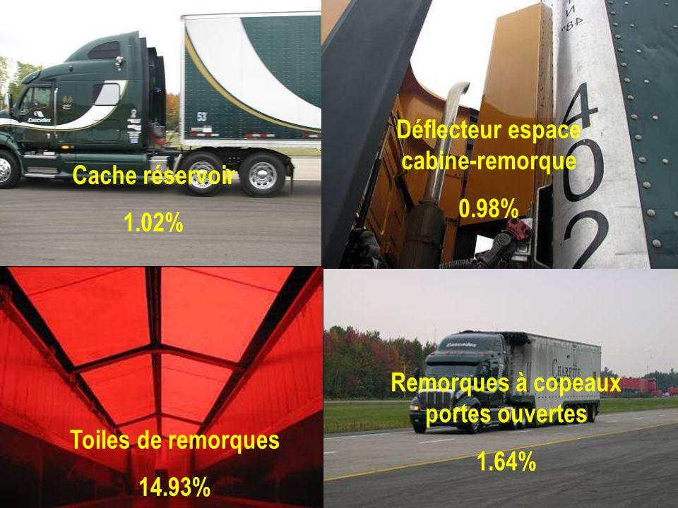 Déflecteur espace cabine-remorque Remorques à copeaux portes ouvertes