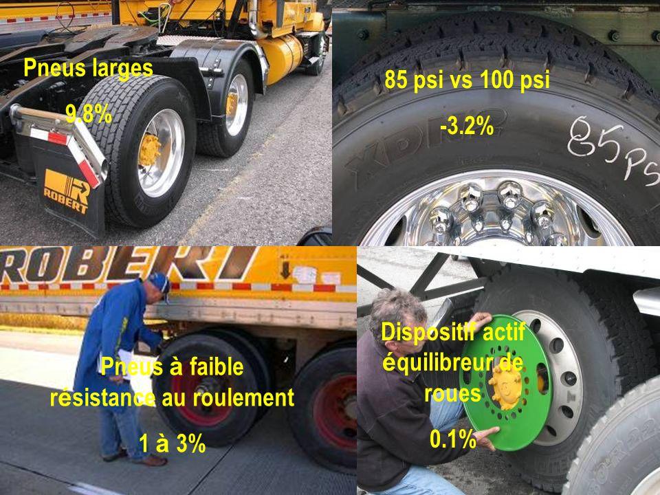 Dispositif actif équilibreur de roues
