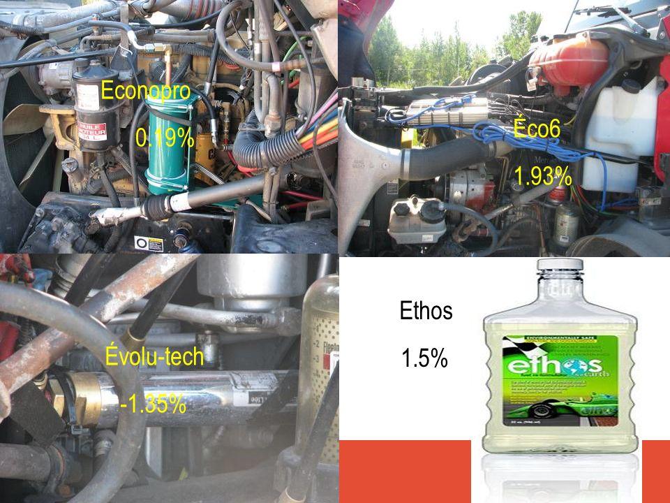 Econopro 0.19% Éco6 1.93% Ethos 1.5% Évolu-tech -1.35%